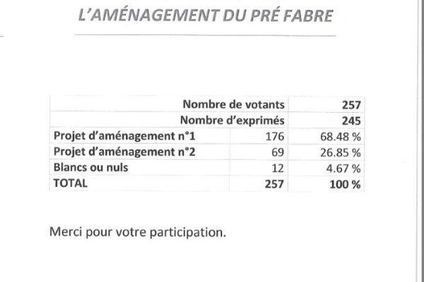 RÉSULTATS de la CONSULTATION sur l' AMÉNAGEMENT du PRE FABRE.